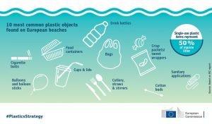 plastics found in beaches are banned